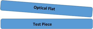 optical flat techinical information